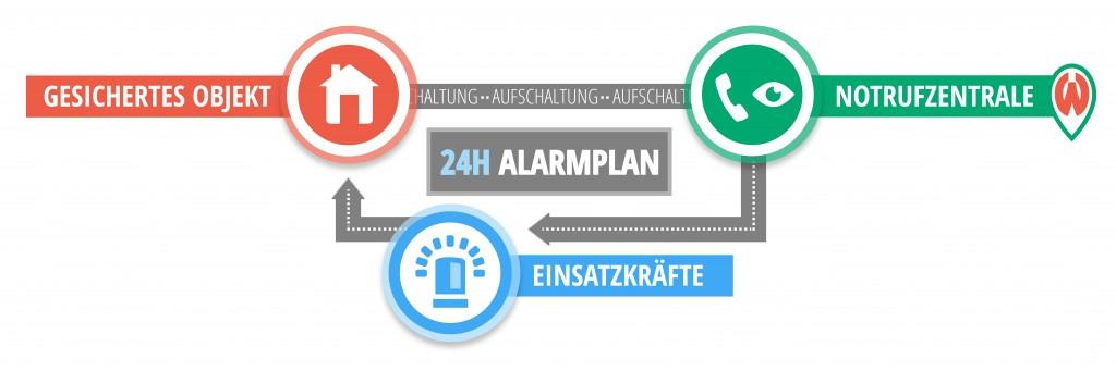 Aufschaltung alarm infografik