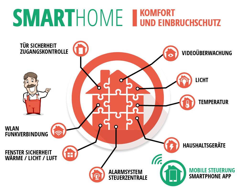 Smarthome  infografik